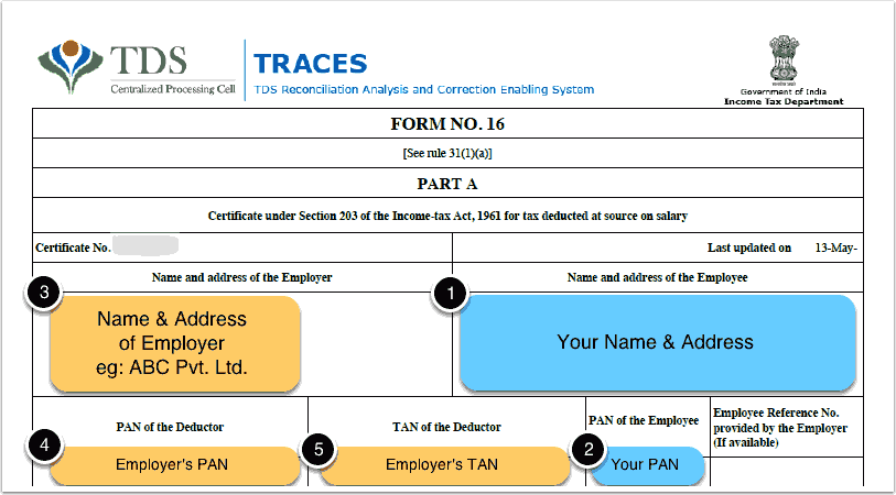 Part of the Form 16 containing your and employers personal information